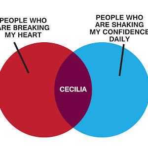 venn diagram of Cecilia