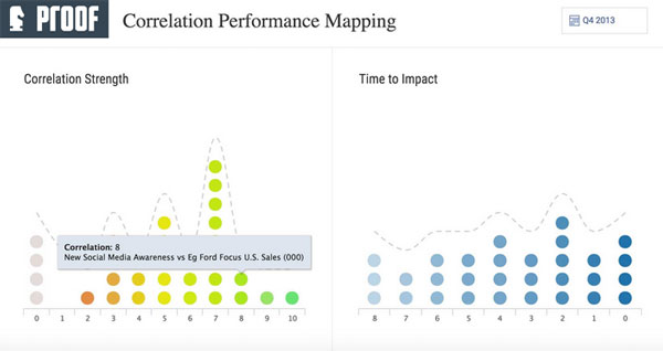 proof-correlation-performance-mapping1