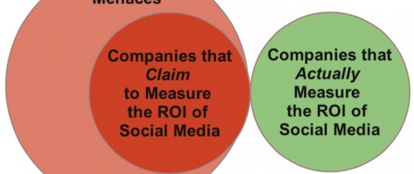 "Measurement Menaces of the Month: TrendKite & Other Companies that Claim to ""Measure the ROI"" of Social Media"